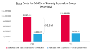 a chart showing a 6.6 million dollar per month gap between what the state is paying for full expansion now versus what they would pay with the 90/10 enhanced federal match rate