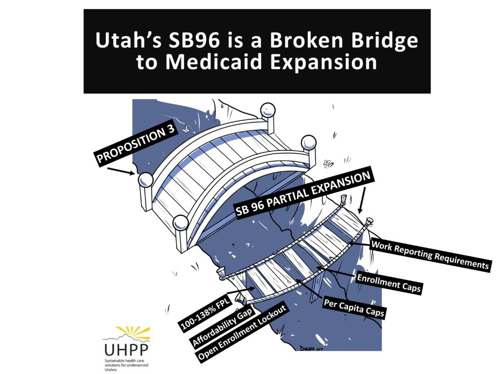 """graphic titled """"Utah's SB96 is a broken bridge to Medicaid expansion"""" with a sturdy bridge and a broken bridge, the sturdy bridge is labeled """"proposition 3"""" and the broken bridge is labeled """"SB 96"""" with 4 missing planks labeled: work reporting requirements, enrollment caps, per capita caps, and 100-138% affordability gap and open enrollment lockout"""